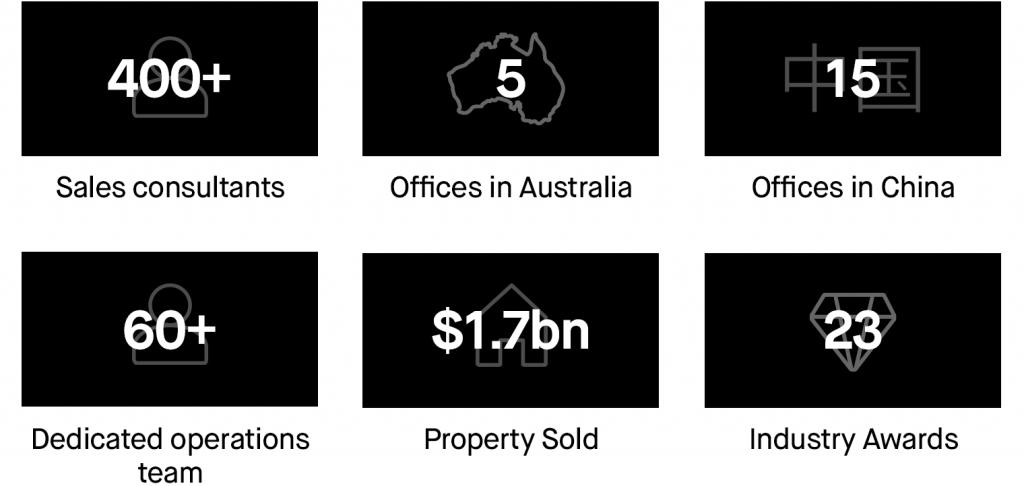 Jinding real estate successes